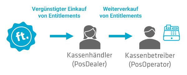 Vertriebsmodell der fiskaltrust.Produkte