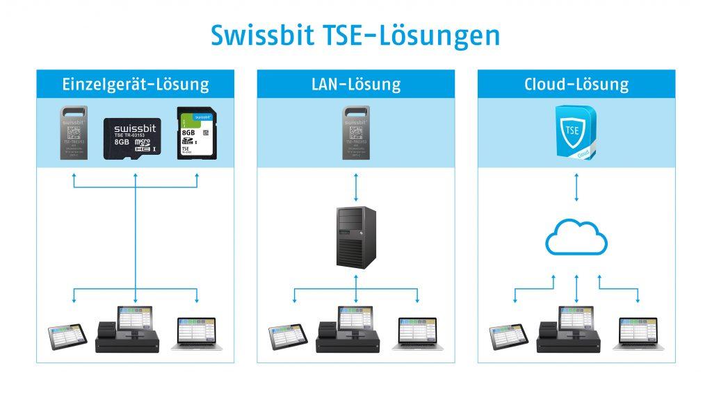 Swissbit TSE-Lösungen